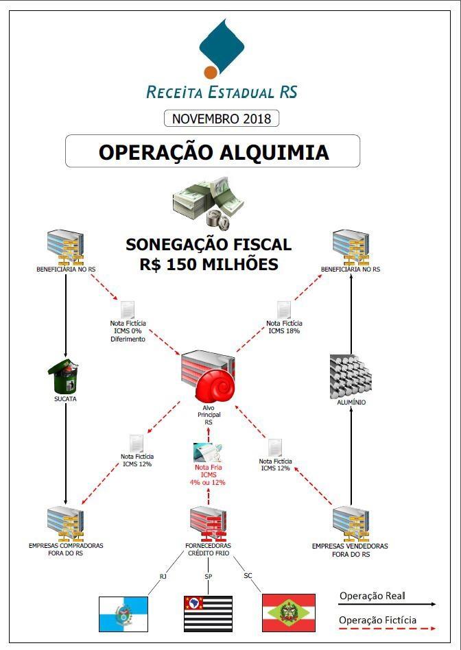 Esquema Operação Alquimia