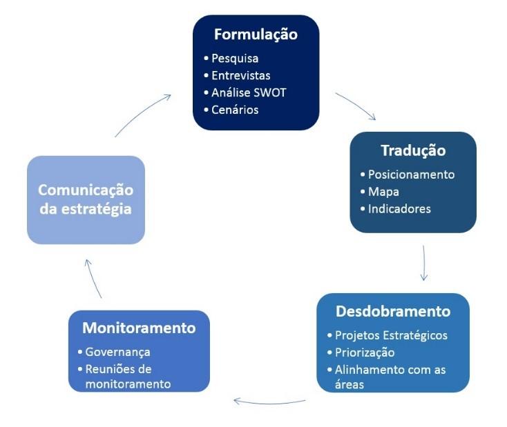 processo de elaboração