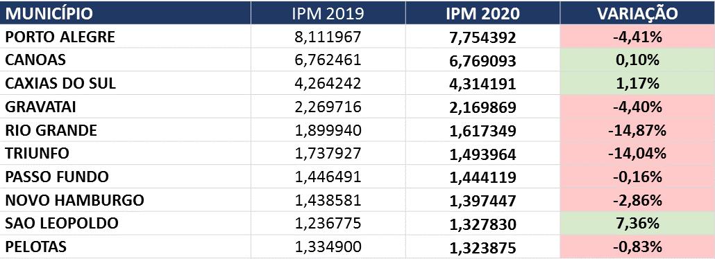 tabela maiores economias ipm