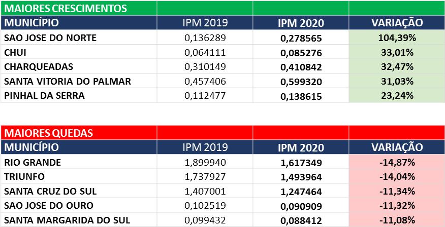 tabela ipm maior crescimento e queda