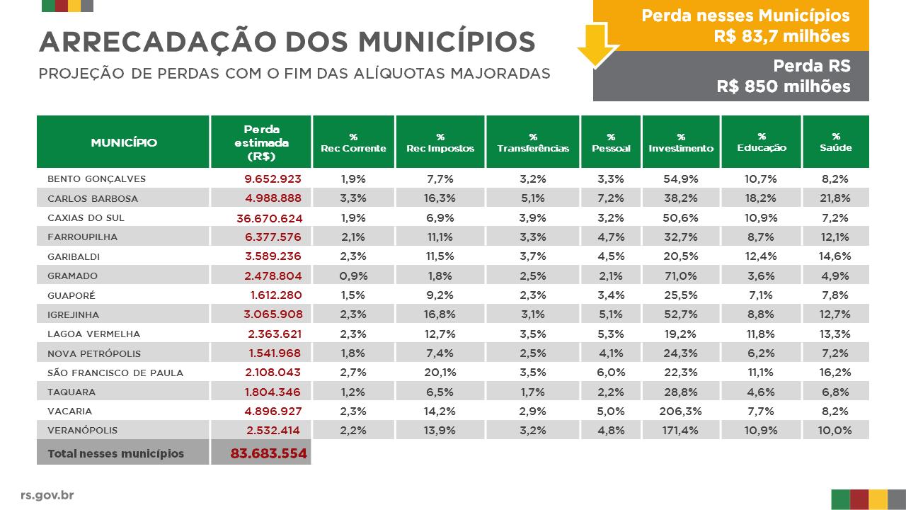 tabela com impacto na arrecadacao dos principais municipios da serra