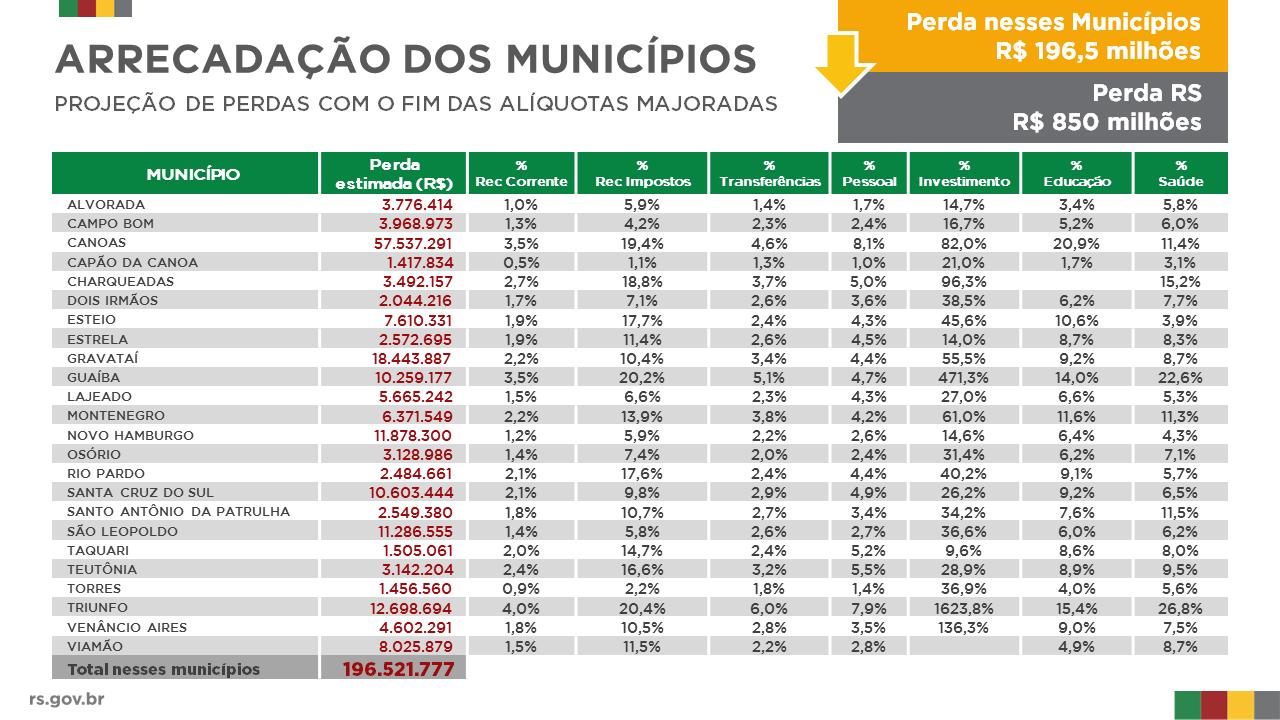 tabela principais municipios com perda arrecadacao