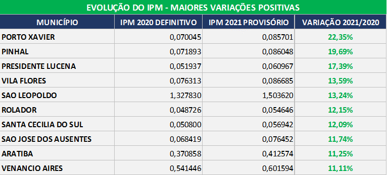 tabela IPM 2021 municipios