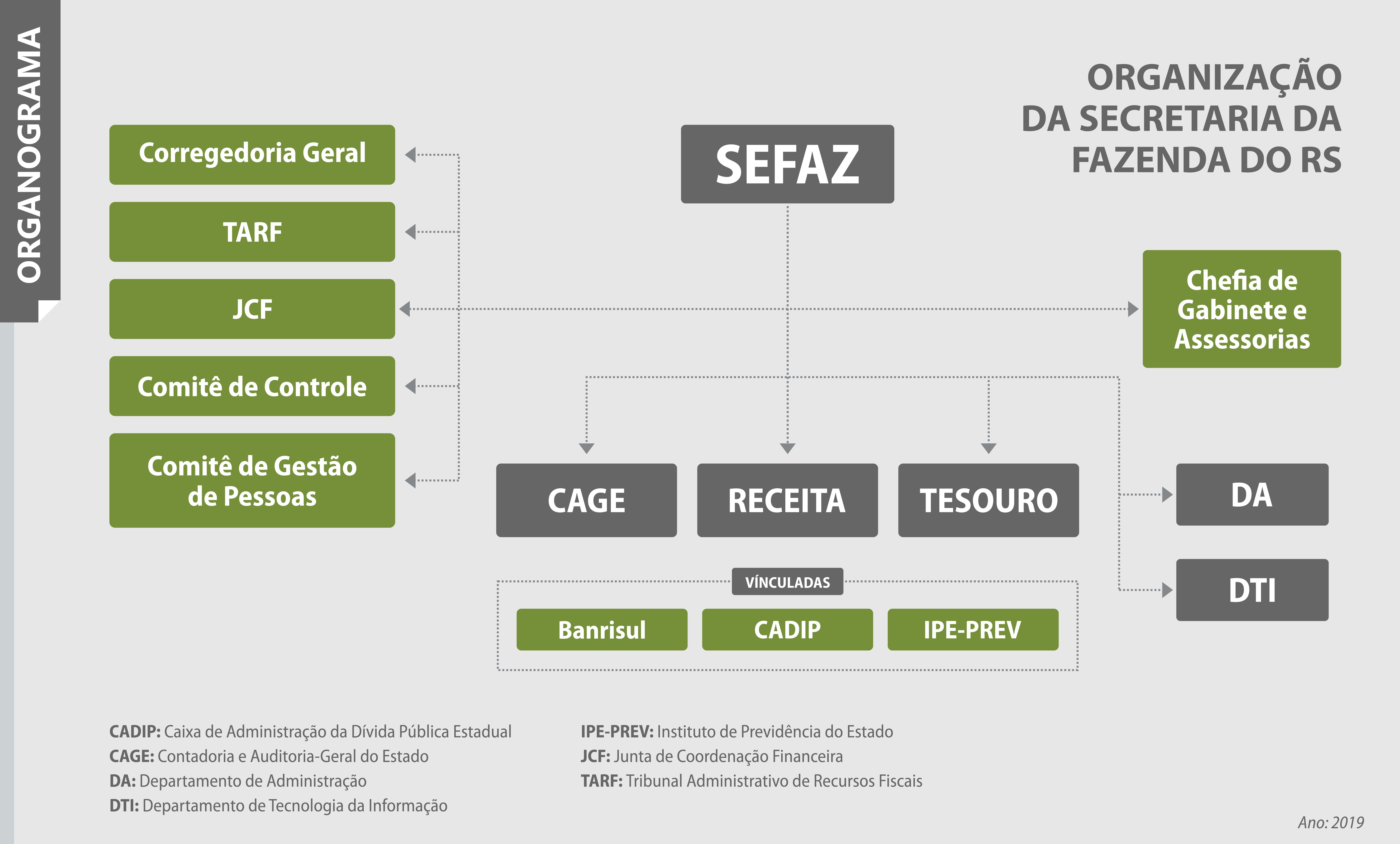 organograma Sefaz
