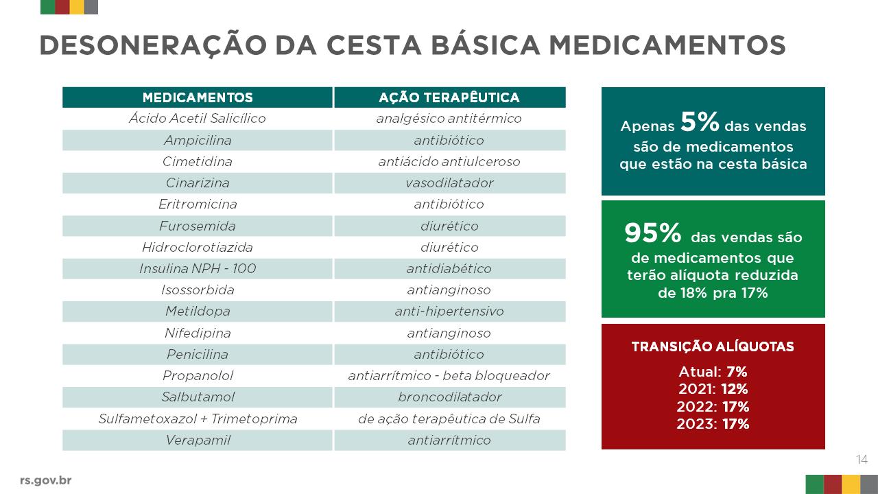 slide que mostra os itens da cesta basica de medicamentos