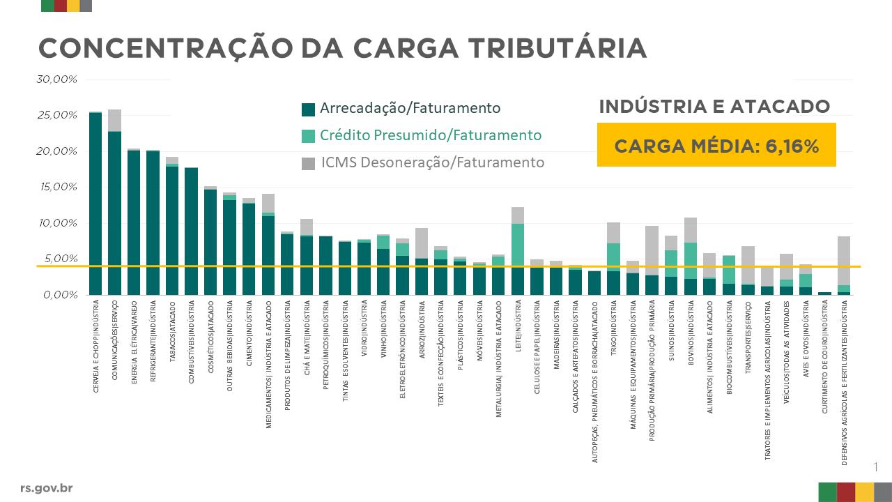 gráfico que mostra a concentração da carga tributária por setor