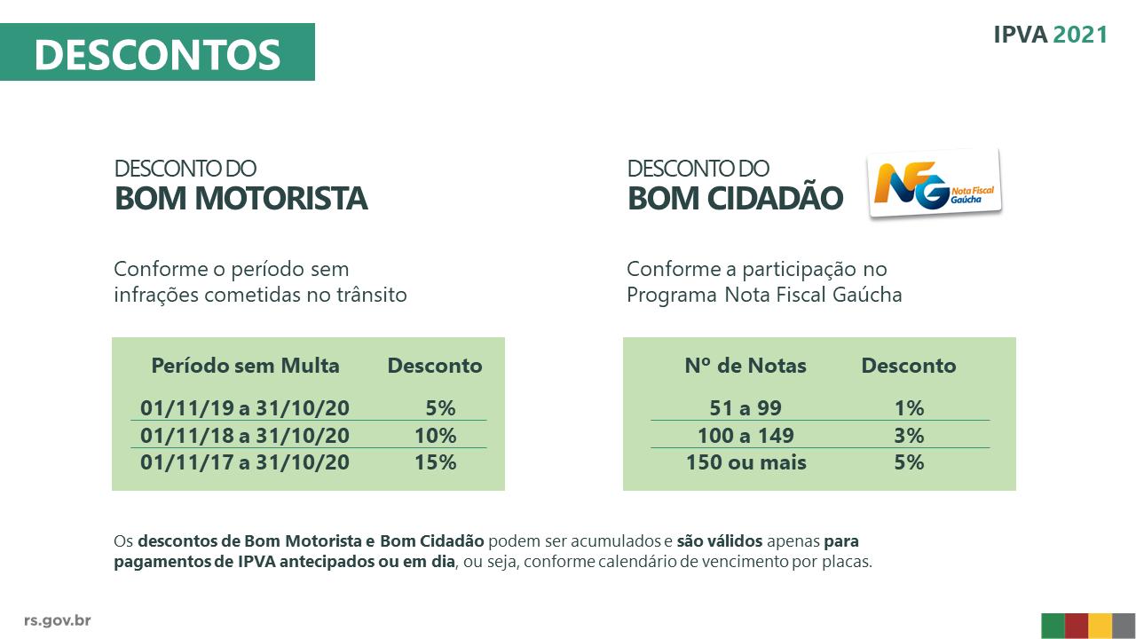 Imagem que mostra os percentuais de descontos do IPVA