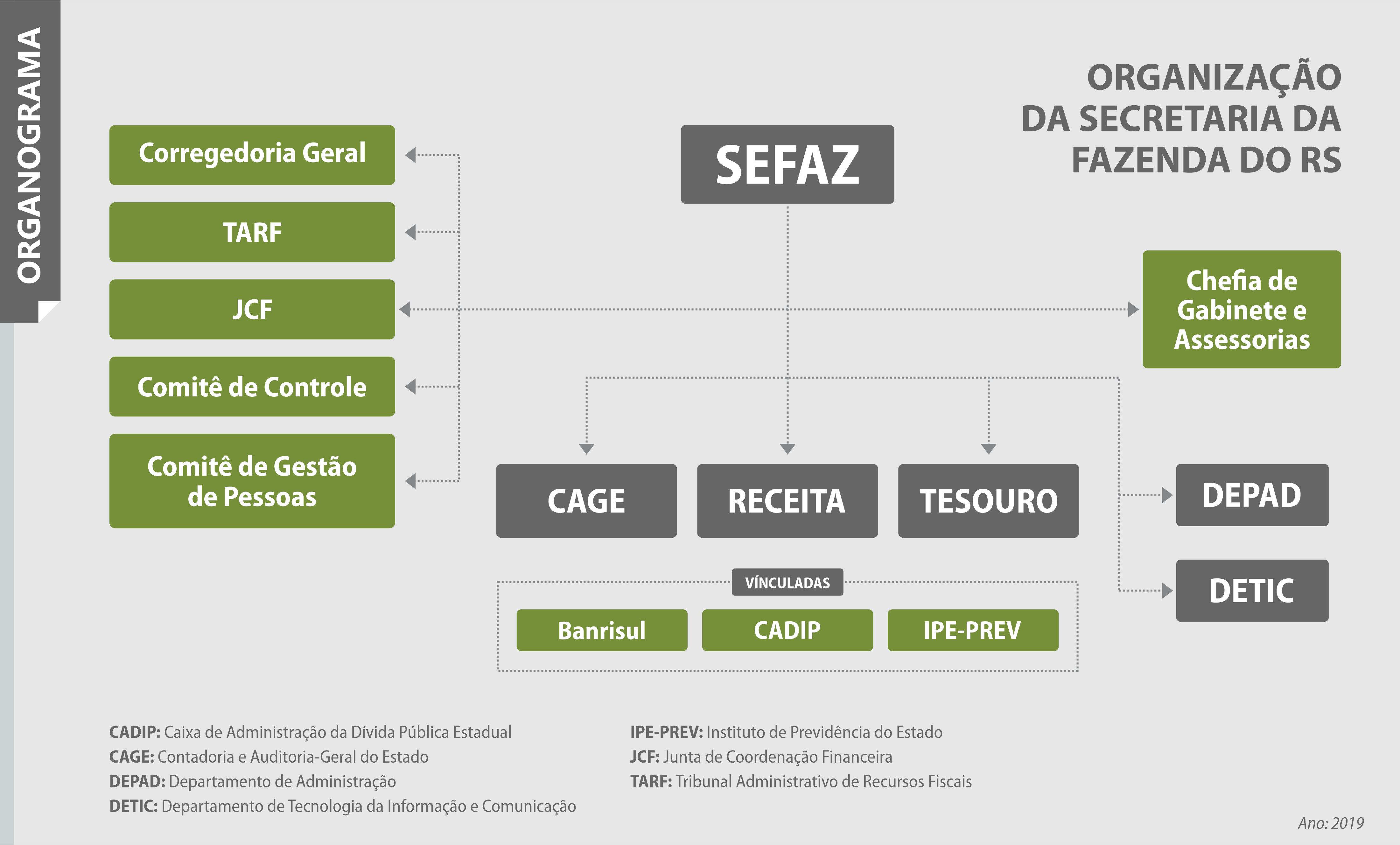 imagem do organograma da Sefaz