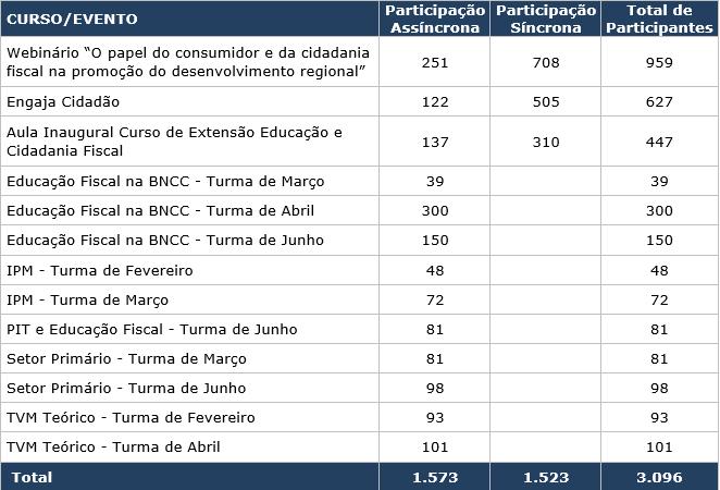 tabela educação fiscal