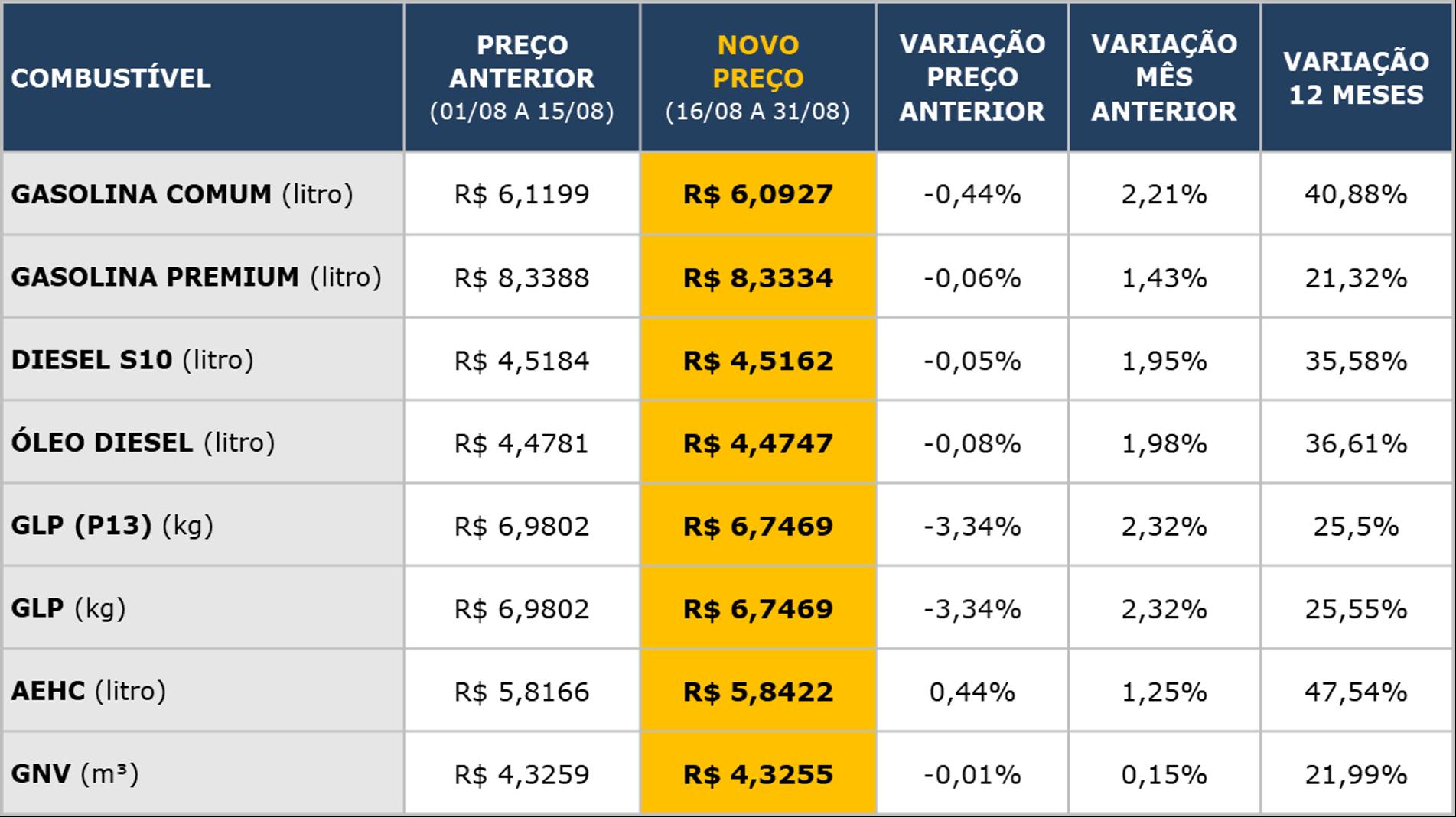 Tabela de preços dos combustíveis
