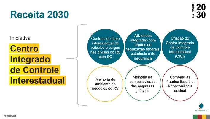 Receita 2030