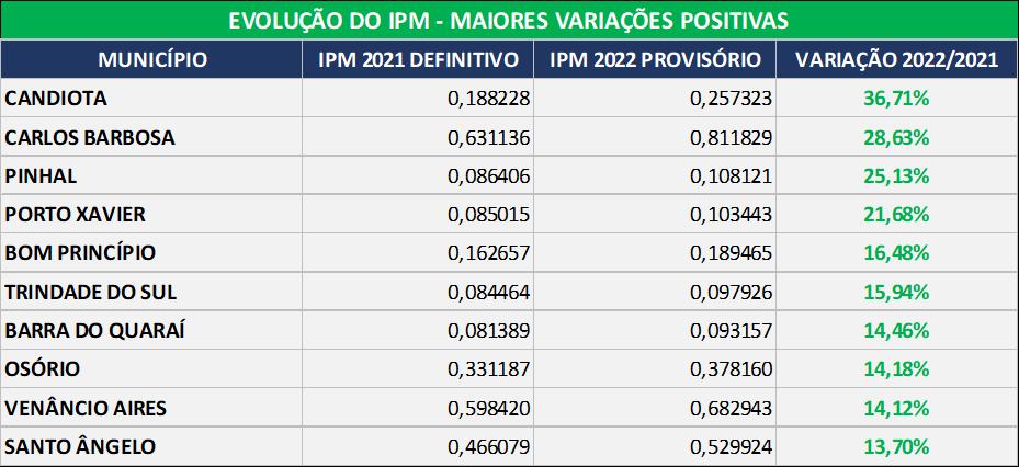 Evolução do IPM - Maiores variações positivas