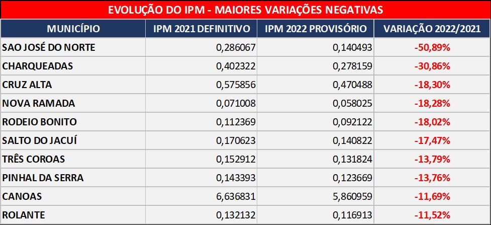Evolução do IPM - Variações negativas