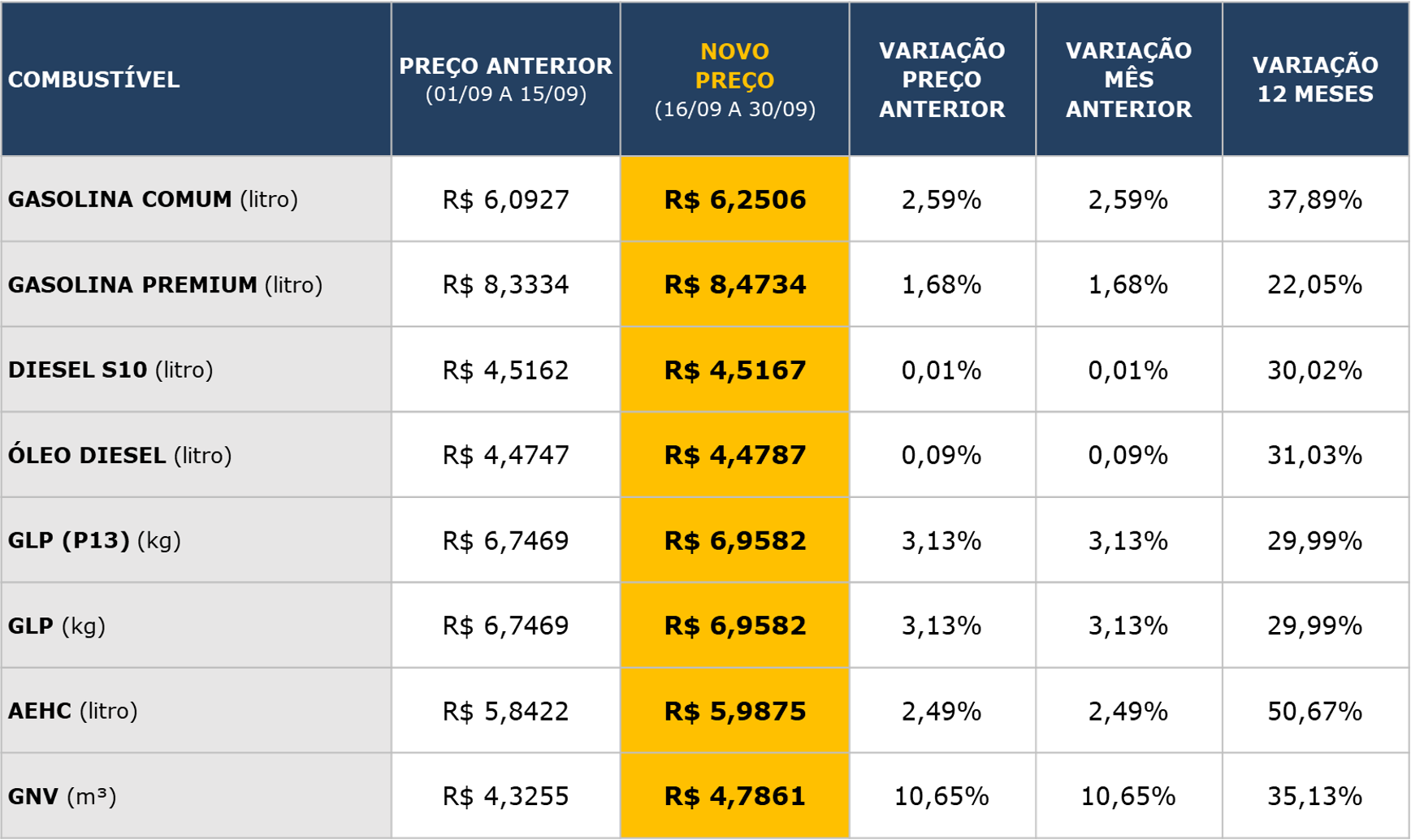 Tabela de cálculo ICMS para combustíveis