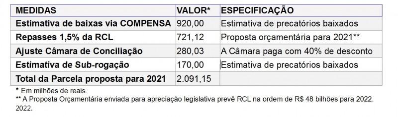 Medidas 2022