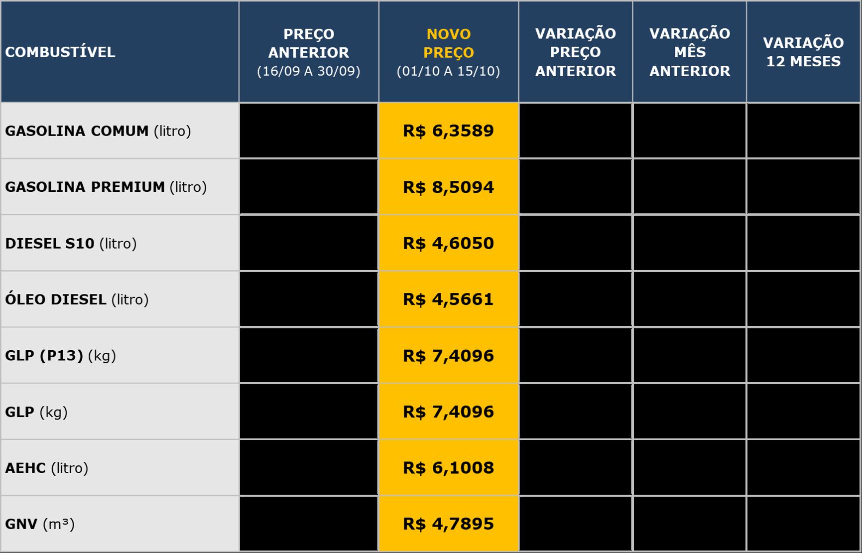 Tabela de valores dos combustíveis
